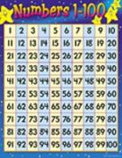 17 Pack TREND ENTERPRISES INC. CHART NUMBERS 1-100 17 X 22 GR 1-2