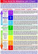The Acid & Alkaline pH Chart