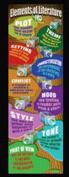Mcdonald Publishing MC-V1658 Elements Of Literature Colossal Poster