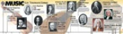 Alfred 00-0509B Music Through the Ages- A Music History Timeline Room Border - Music Book