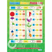 Fractions, Decimals, Percentages Wall Chart / Poster in high gloss paper