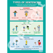Types of Sentences Wall Chart/Poster in High Gloss Paper