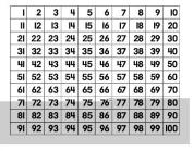 TREND ENTERPRISES T-1090 WIPE-OFF CHART HUNDREDS-22 X 28