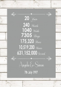 Anniversary China Twentieth 20 20th Twenty Years Year Wedding Personalised Art Word Gift A4 (21cm x 29.7cm) Unframed Print